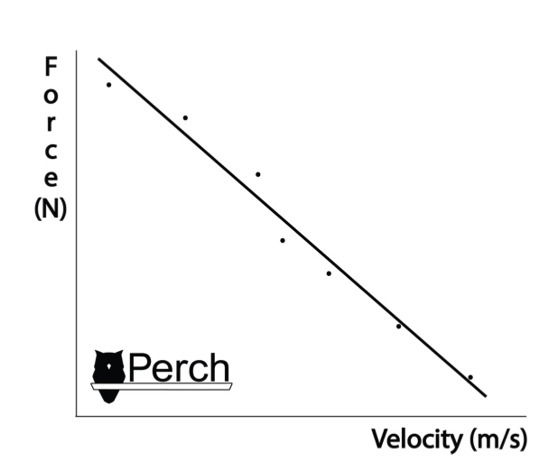 "A theoretical and idyllic example of a ""well-balanced"" force/velocity profile. This ideal will vary depending on the needs of the sport or position, and on the athlete in question."