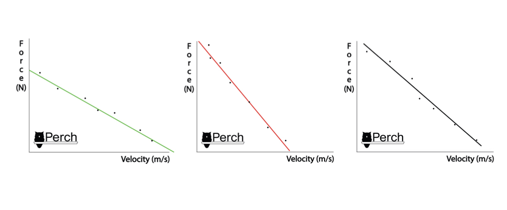On the left: The athlete entered as a force-deficient profile.In the Middle: After training and adding a lot of strength, the athlete swung his pendulum too far to become velocity-deficient.On the right: This is the ideal well-balanced profile the athlete and coach may want to train towards to enhance performance on the track.