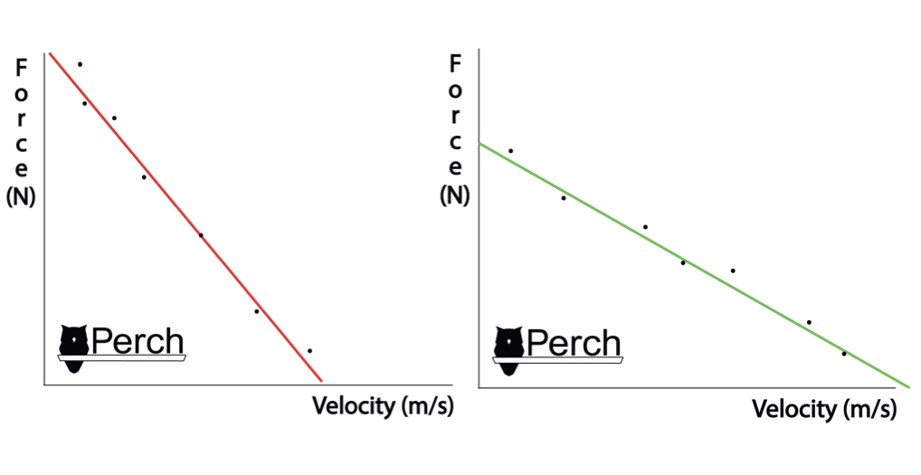 On the left, a theoretical example of a Velocity-Deficient profile, to shift this profile closer to well-balanced, the athlete would need to focus on speed of movement and rate of force development than pure strength.On the right, a theoretical example of a Force-Deficient profile, to shift this profile closer to well-balanced, the athlete would need to focus on generating more force with higher loads and less focus on speed of movement.