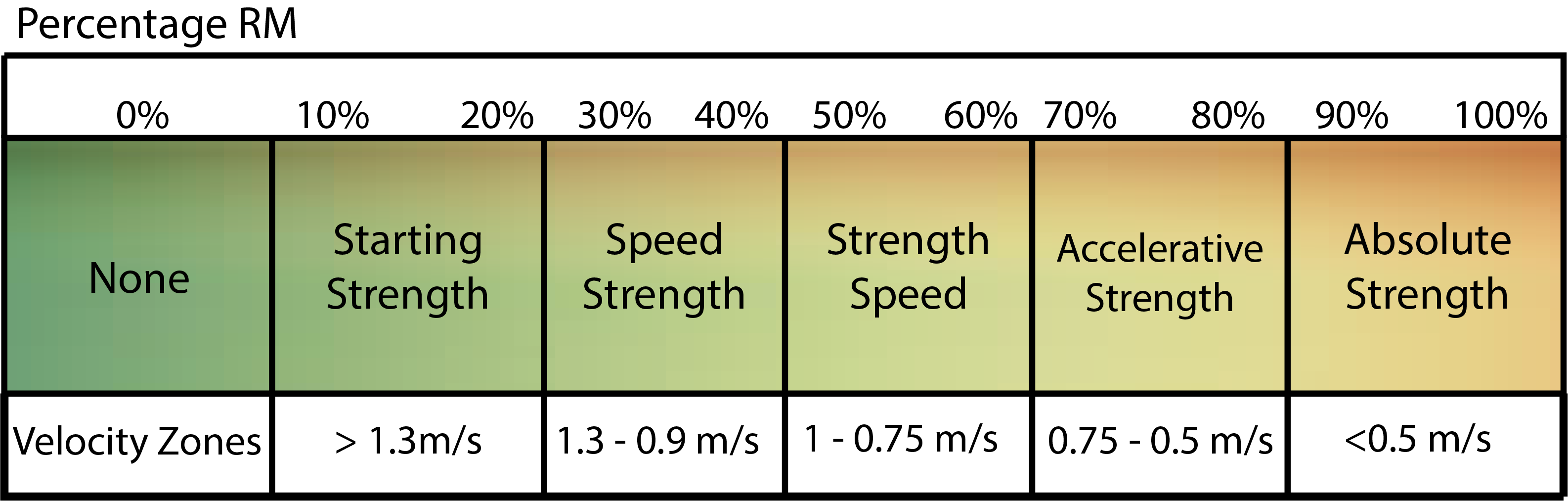 Velocity traits and zones on a continuum, adapted from Bryan Mann's book [13].